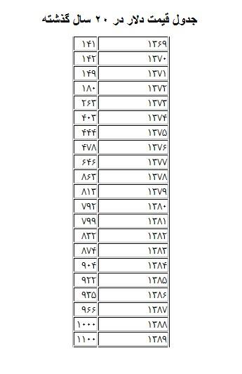 جدول قیمت دلار